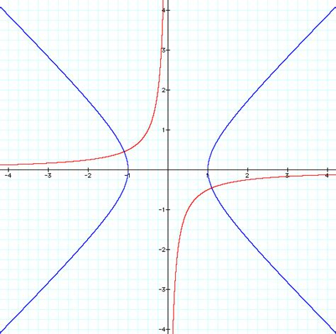 Rotating Conic Sections by L6d1ii Html