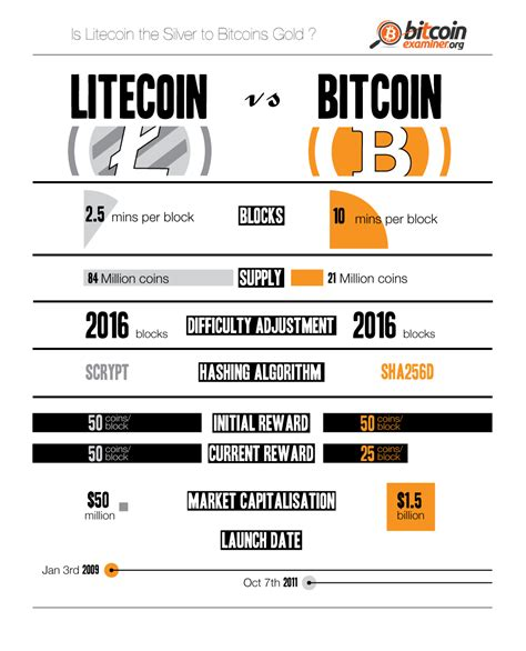 litecoin crpytocurrency guide litecoin minning books litecoin vs bitcoin who wins the crypto battle infographic