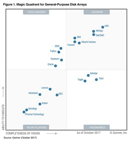 gartner magic quadrant storage hpe gartner magic quadrant for general purpose disk