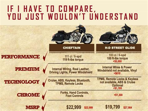 Indian Chieftain vs. Harley Davidson Street Glide