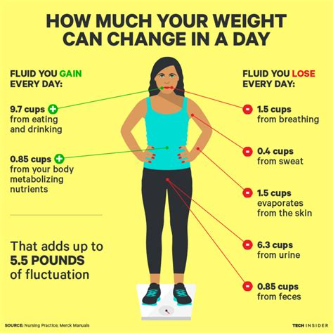 Detox How Much Weight Do You Lose by This Is How Much Your Weight Can Change In A Day And Where