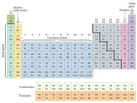 elenco elementi tavola periodica tabella periodica fare di una mosca