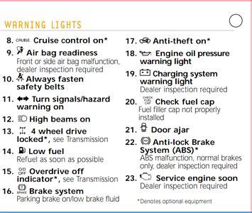 2013 ford escape warning light symbols