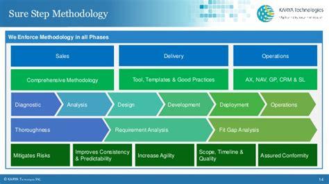 karya technologies microsoft dynamics crm service provider