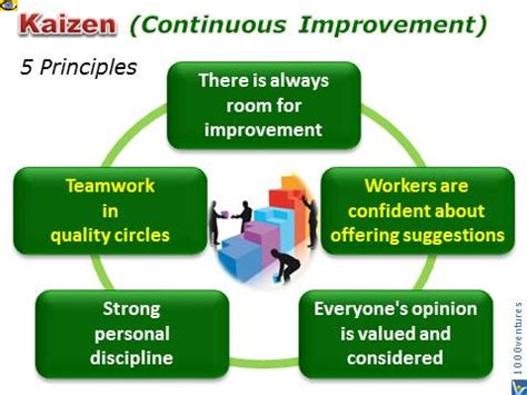 true kaizen management s in improving work climate and culture books continuous improvement firms cif definition kaizen