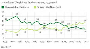 Image result for trust in us media polls
