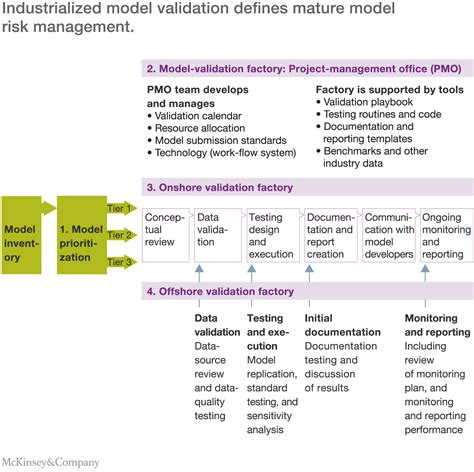 commercial risk model model risk management venitism