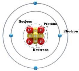 Protons And Electrons What Is An Atom Parts Of An Atom