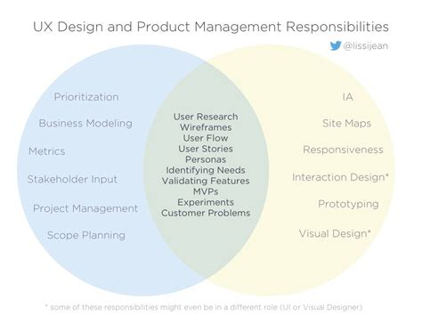 design management experience changing the conversation about product management vs ux