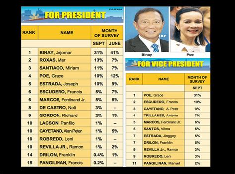 list of senatorial candidates 2016 election philippines in 2016 elections forget the surveys