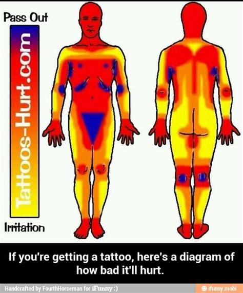 most painful spots for tattoos diagram ifunny tattoos