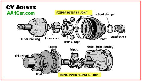 Car Joint Types by Index Of Library
