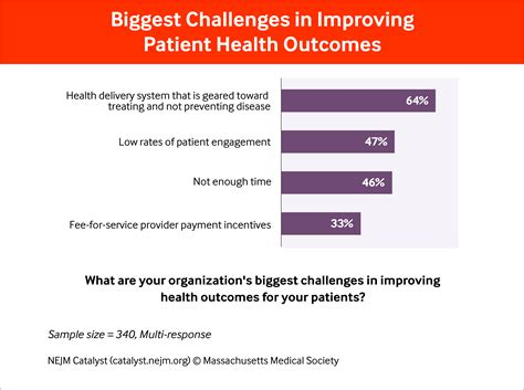 Mba For Healthcare Delivery And Patient Outcomes patient engagement survey results better tools are needed