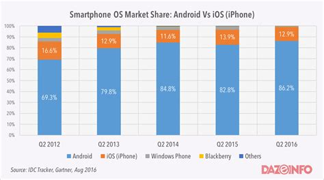 oss mobile how android has eaten up other smartphone oss is the ios