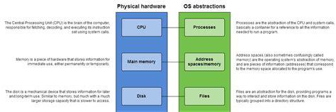 network operating system diagram linux memory wiring diagrams wiring diagram