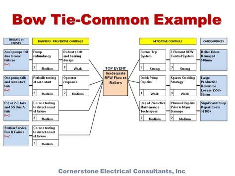100 bow tie analysis template bowtiexp bowtie