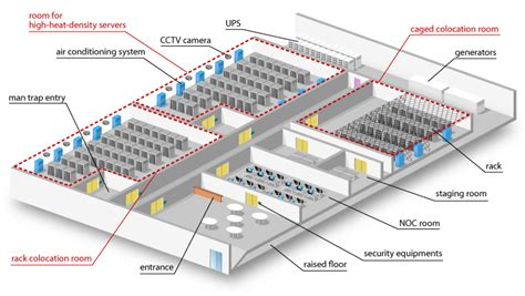 data center facility architecture cpd en 2019 data