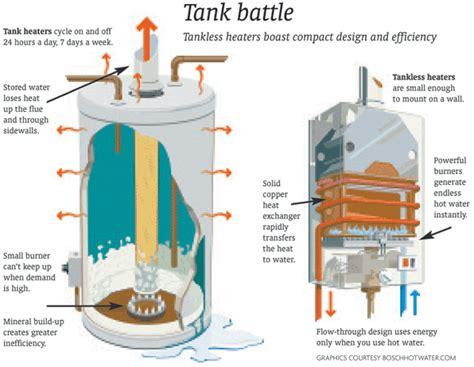 Small Water Tank Dimensions Standard Vs Tankless Water Heaters