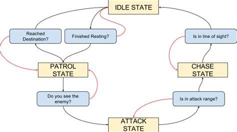 finite state diagram finite state machines part 1 unity development