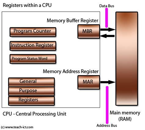 teach ict a level computing ocr board general