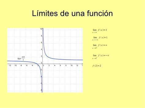 los limites de la 8401496543 limites funciones de forma gr 225 fica