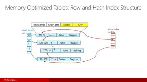 real sql queries 50 challenges books real time operational analytics with microsoft sql server
