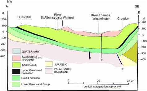 geologic cross section definition geological cross section across the region showing the