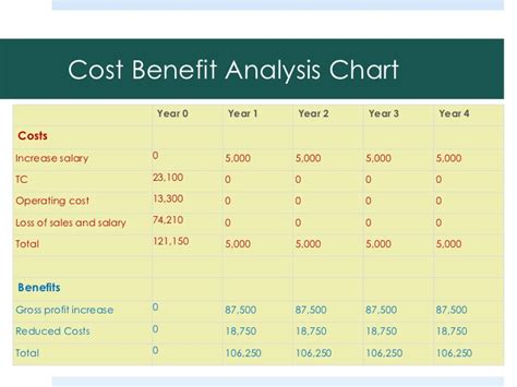 top 5 free cost benefit analysis templates word
