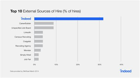 Research Shows That More Than 50 Of Who Search For A Product New Research Indeed Provides More Hires Than Any Other External Source Indeed