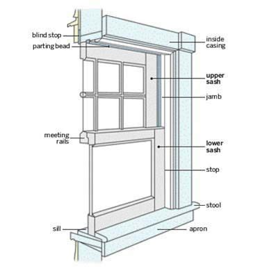 25 best ideas about window parts on farm