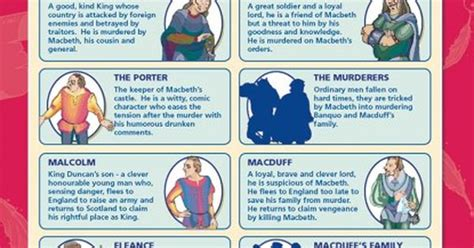 macbeth themes and techniques macbeth main characters english literature educational
