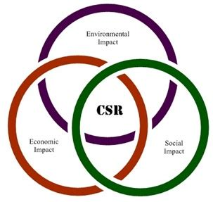 Mba 605 Society Environment by Mba In Corporate Social Responsibility Prospects Career