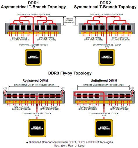 ddr layout guidelines micron the secrets of pc memory part 4 bit tech net