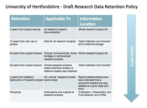 data retention policy template document management for clinical trials 187 of hertfordshire research data toolkit