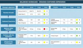 operational scorecard template balanced scorecard qpr