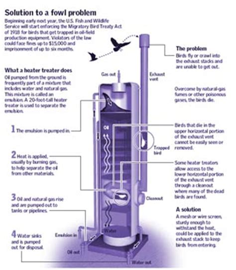 heater treater diagram heater treater diagram well and tank battery