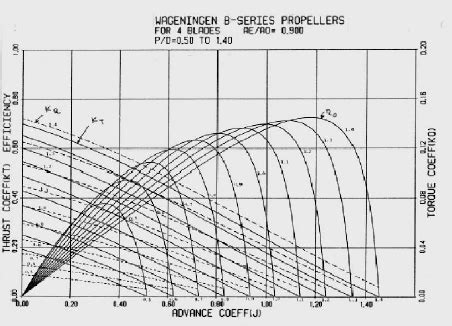 boat propeller efficiency curve typical curve of the family of wageningen propellers