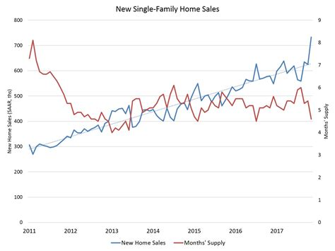 why new home sales spiked and what s driving the surge