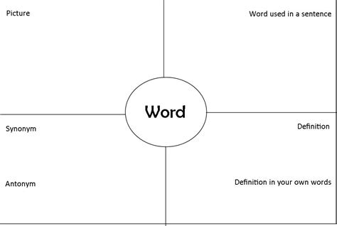 four square chart template four square vocabulary graphic organizer