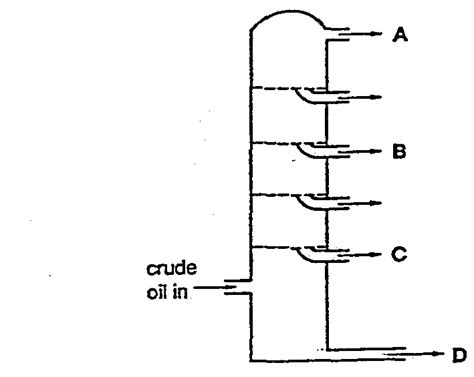 labelled diagram of fractional distillation o level chemistry refining igcse paper 1