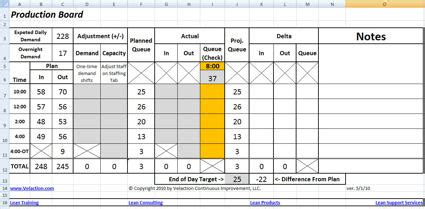 Sho Bsy Daily daily management worksheet lean tool to drive continuous