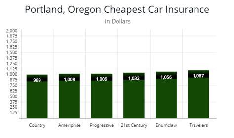 Oregon Car Insurance Minimum Standards   AutoInsureSavings.org