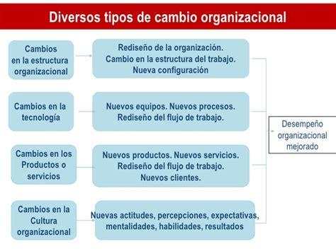 procesos de cambio organizacional gestiopolis administraci 243 n 13 sem teoria del comportamiento y do