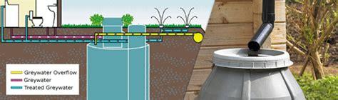 grey water treatment tamworth grey water treatment