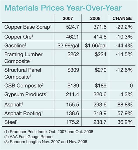 Building Material Cost | as demand for building materials drops remodelers see