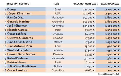salario mensual mientras que en venezuela el 1805 segn una copa am 233 rica centenario dunga era el dt mejor pagado