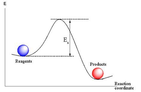activation energy diagram all categories exploreutorrent