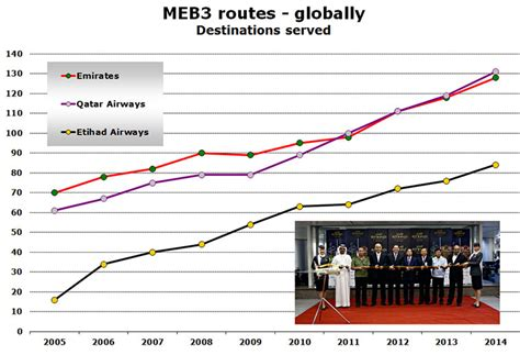 emirates vs qatar emirates etihad airways and qatar airways 21 new routes