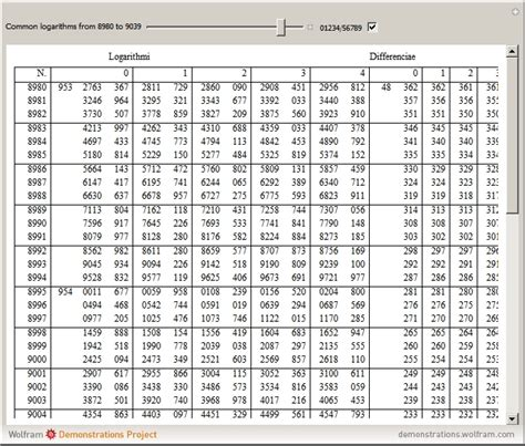 logarithms tables search results calendar 2015