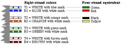 phone wire colors doing your own telephone wiring